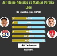 Jeff Reine-Adelaide vs Mathias Pereira-Lage h2h player stats