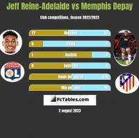 Jeff Reine-Adelaide vs Memphis Depay h2h player stats