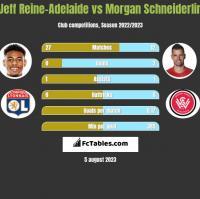 Jeff Reine-Adelaide vs Morgan Schneiderlin h2h player stats