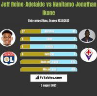 Jeff Reine-Adelaide vs Nanitamo Jonathan Ikone h2h player stats