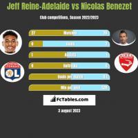 Jeff Reine-Adelaide vs Nicolas Benezet h2h player stats