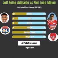 Jeff Reine-Adelaide vs Pier Lees-Melou h2h player stats