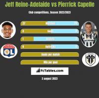 Jeff Reine-Adelaide vs Pierrick Capelle h2h player stats