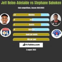 Jeff Reine-Adelaide vs Stephane Bahoken h2h player stats