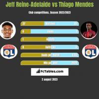 Jeff Reine-Adelaide vs Thiago Mendes h2h player stats