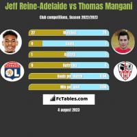 Jeff Reine-Adelaide vs Thomas Mangani h2h player stats