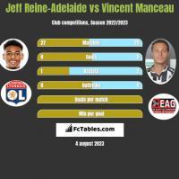 Jeff Reine-Adelaide vs Vincent Manceau h2h player stats