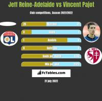 Jeff Reine-Adelaide vs Vincent Pajot h2h player stats