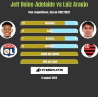Jeff Reine-Adelaide vs Luiz Araujo h2h player stats