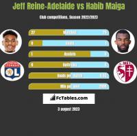 Jeff Reine-Adelaide vs Habib Maiga h2h player stats