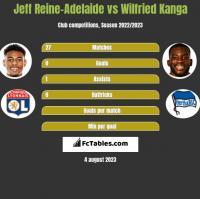 Jeff Reine-Adelaide vs Wilfried Kanga h2h player stats