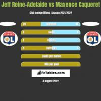 Jeff Reine-Adelaide vs Maxence Caqueret h2h player stats
