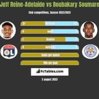 Jeff Reine-Adelaide vs Boubakary Soumare h2h player stats