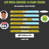 Jeff Reine-Adelaide vs Kader Bamba h2h player stats