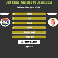 Jeff Reine-Adelaide vs Jean Lucas h2h player stats