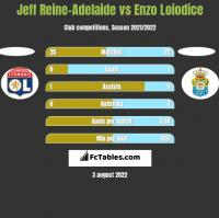 Jeff Reine-Adelaide vs Enzo Loiodice h2h player stats