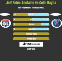 Jeff Reine-Adelaide vs Colin Dagba h2h player stats