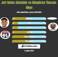 Jeff Reine-Adelaide vs Khephren Thuram-Ulien h2h player stats