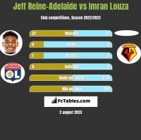 Jeff Reine-Adelaide vs Imran Louza h2h player stats