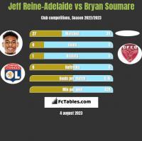 Jeff Reine-Adelaide vs Bryan Soumare h2h player stats