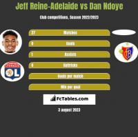 Jeff Reine-Adelaide vs Dan Ndoye h2h player stats