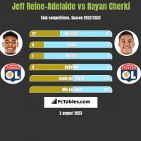 Jeff Reine-Adelaide vs Rayan Cherki h2h player stats