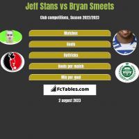 Jeff Stans vs Bryan Smeets h2h player stats