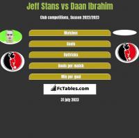 Jeff Stans vs Daan Ibrahim h2h player stats