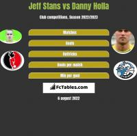 Jeff Stans vs Danny Holla h2h player stats