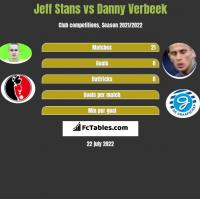 Jeff Stans vs Danny Verbeek h2h player stats