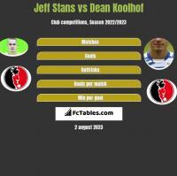 Jeff Stans vs Dean Koolhof h2h player stats