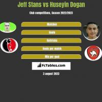 Jeff Stans vs Huseyin Dogan h2h player stats