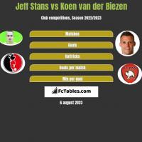 Jeff Stans vs Koen van der Biezen h2h player stats