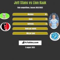 Jeff Stans vs Lion Kaak h2h player stats