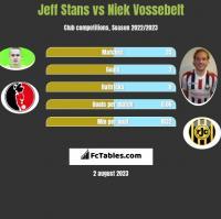 Jeff Stans vs Niek Vossebelt h2h player stats