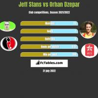 Jeff Stans vs Orhan Dzepar h2h player stats