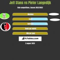 Jeff Stans vs Pieter Langedijk h2h player stats