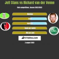 Jeff Stans vs Richard van der Venne h2h player stats