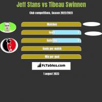Jeff Stans vs Tibeau Swinnen h2h player stats