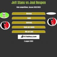 Jeff Stans vs Juul Respen h2h player stats