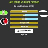 Jeff Stans vs Bram Zwanen h2h player stats