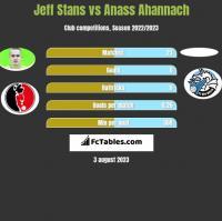 Jeff Stans vs Anass Ahannach h2h player stats