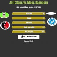 Jeff Stans vs Mees Kaandorp h2h player stats