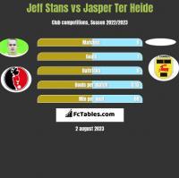 Jeff Stans vs Jasper Ter Heide h2h player stats