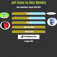 Jeff Stans vs Alex Mendez h2h player stats