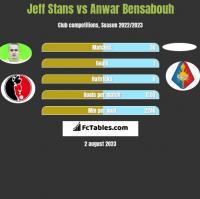 Jeff Stans vs Anwar Bensabouh h2h player stats