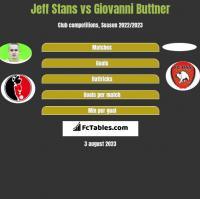 Jeff Stans vs Giovanni Buttner h2h player stats
