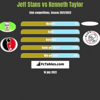 Jeff Stans vs Kenneth Taylor h2h player stats