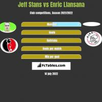 Jeff Stans vs Enric Llansana h2h player stats