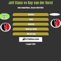Jeff Stans vs Kay van der Vorst h2h player stats